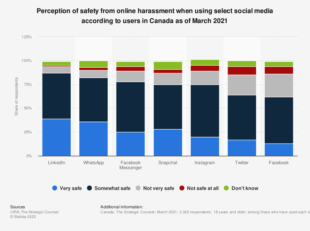 Statistic: Perception of safety from online harassment when using select social media according to users in Canada as of March 2021 | Statista
