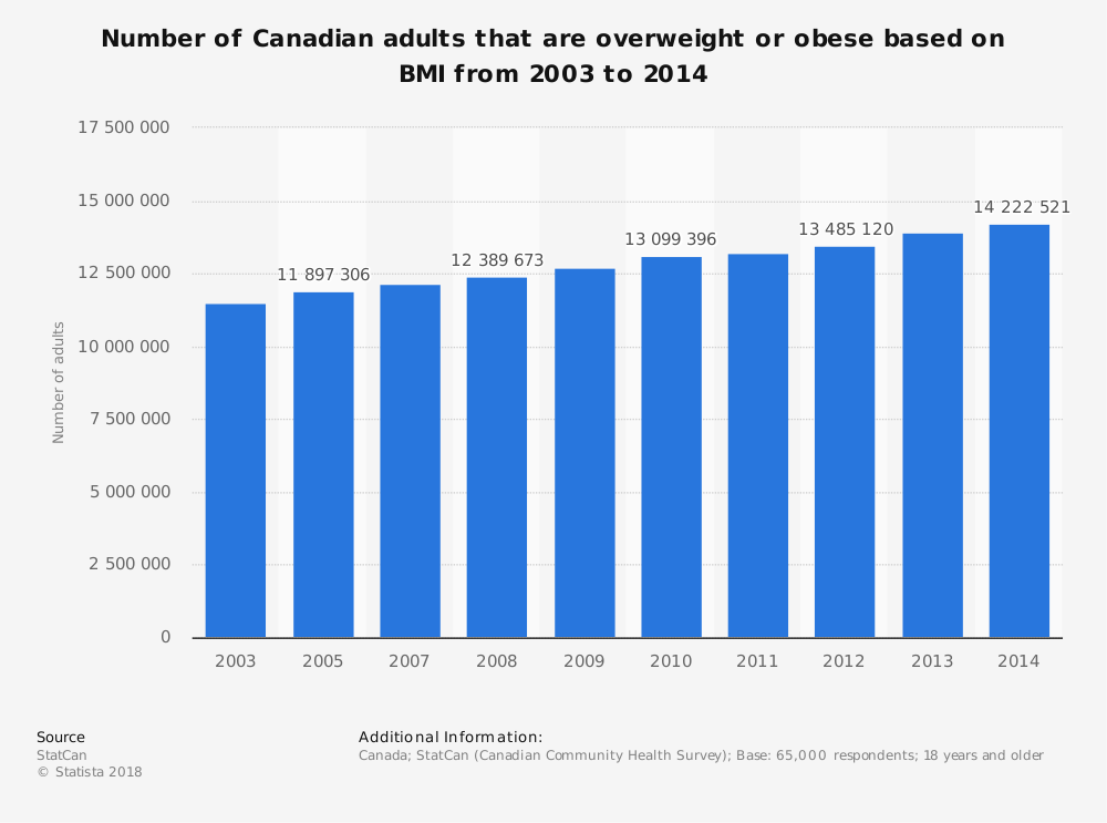 Statistic: Number of Canadian adults that are overweight or obese based on BMI from 2003 to 2014 | Statista