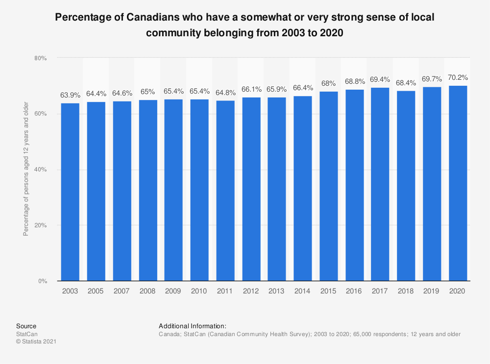 Statistic: Percentage of Canadians who have a somewhat or very strong sense of local community belonging from 2003 to 2017 | Statista