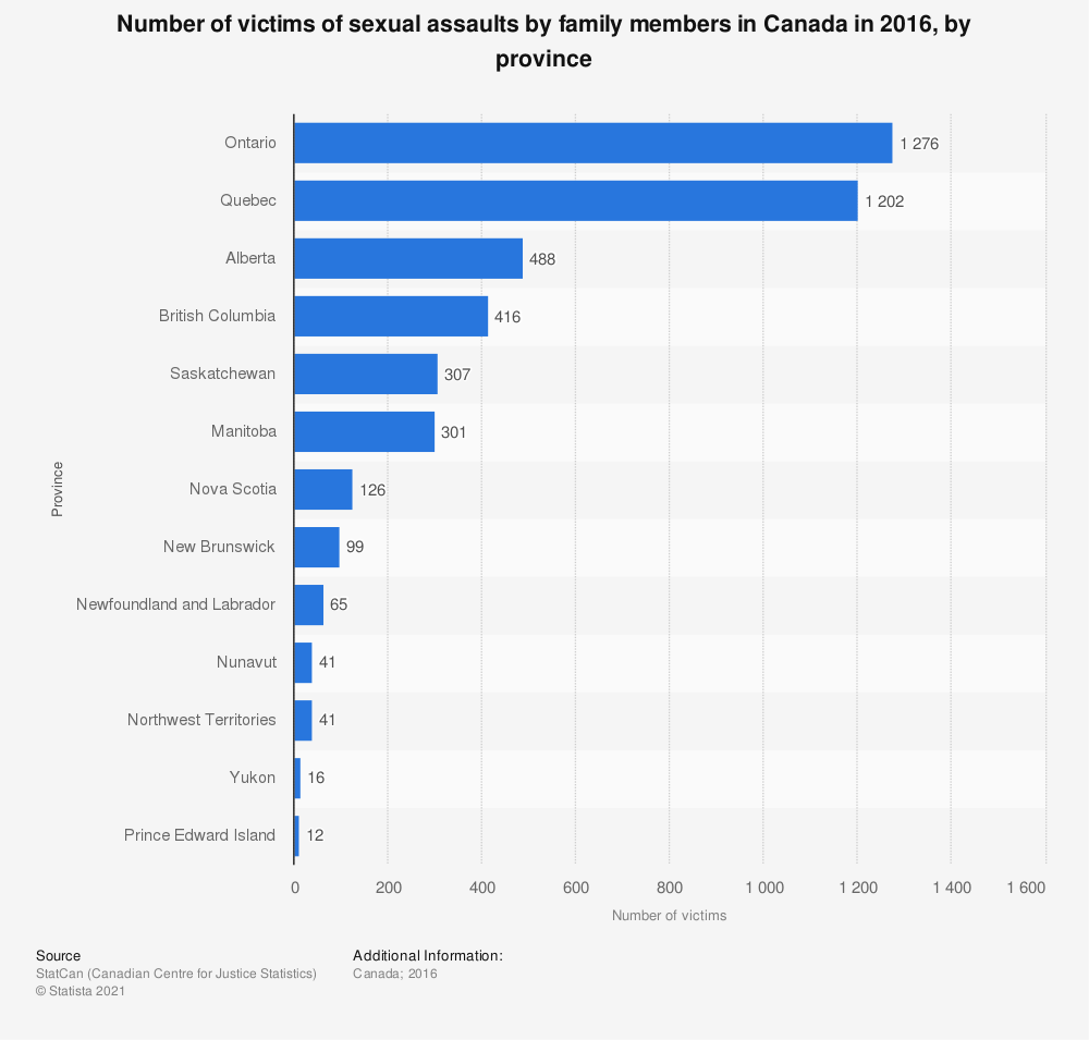 Statistic: Number of victims of sexual assaults by family members in Canada in 2016, by province | Statista
