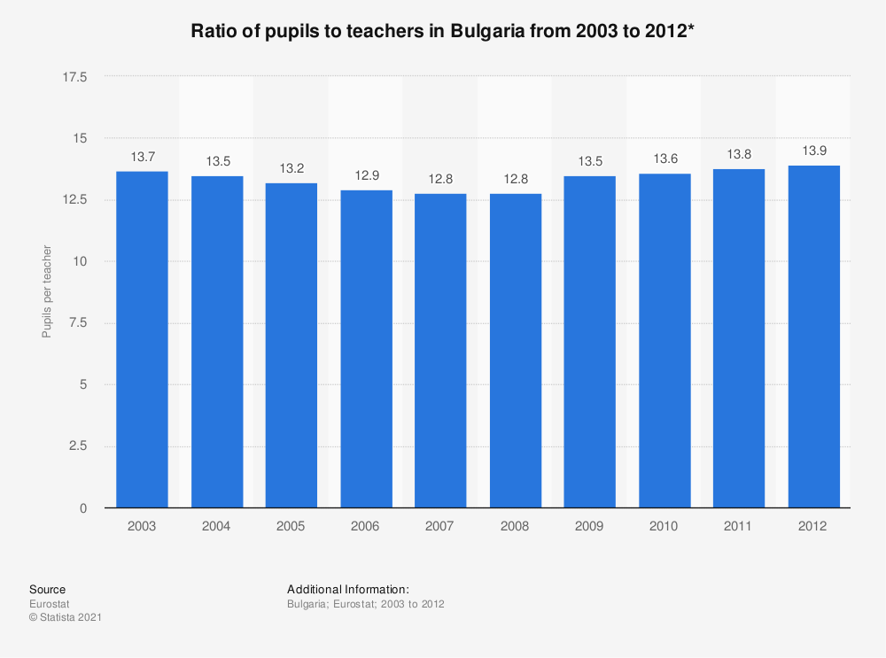 Statistic: Ratio of pupils to teachers in Bulgaria from 2003 to 2012* | Statista