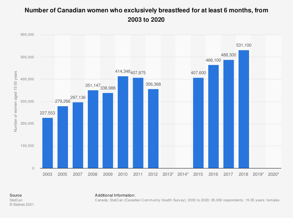 Statistic: Number of Canadian women who exclusively breastfeed for at least 6 months, from 2003 to 2019 | Statista