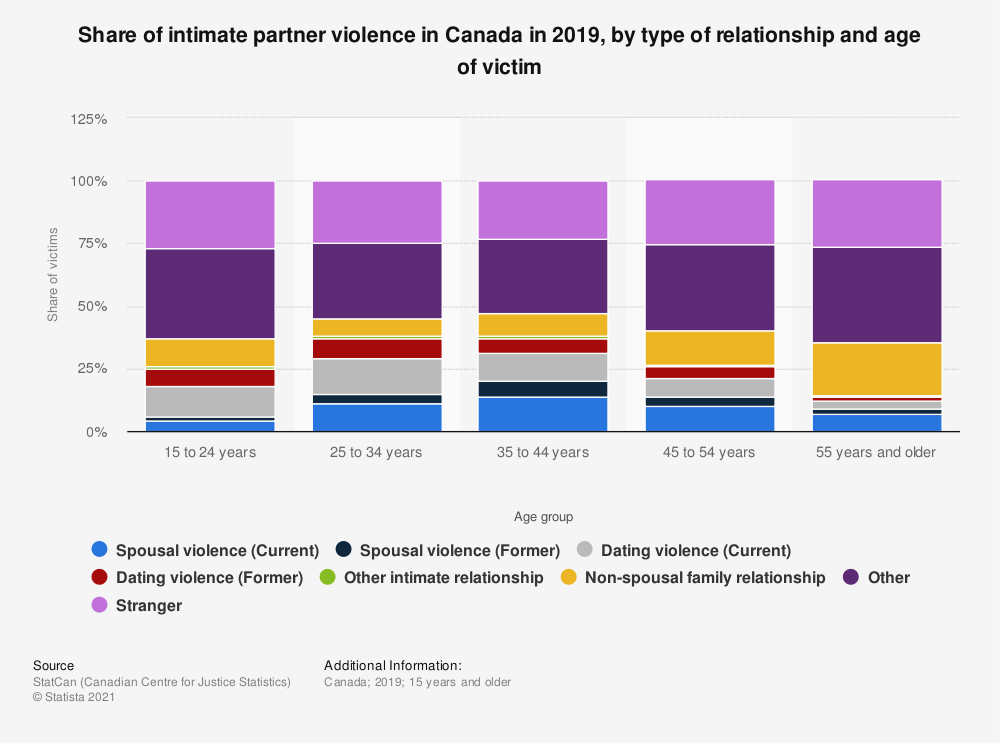 Statistic: Share of intimate partner violence in Canada in 2019, by type of relationship and age of victim | Statista