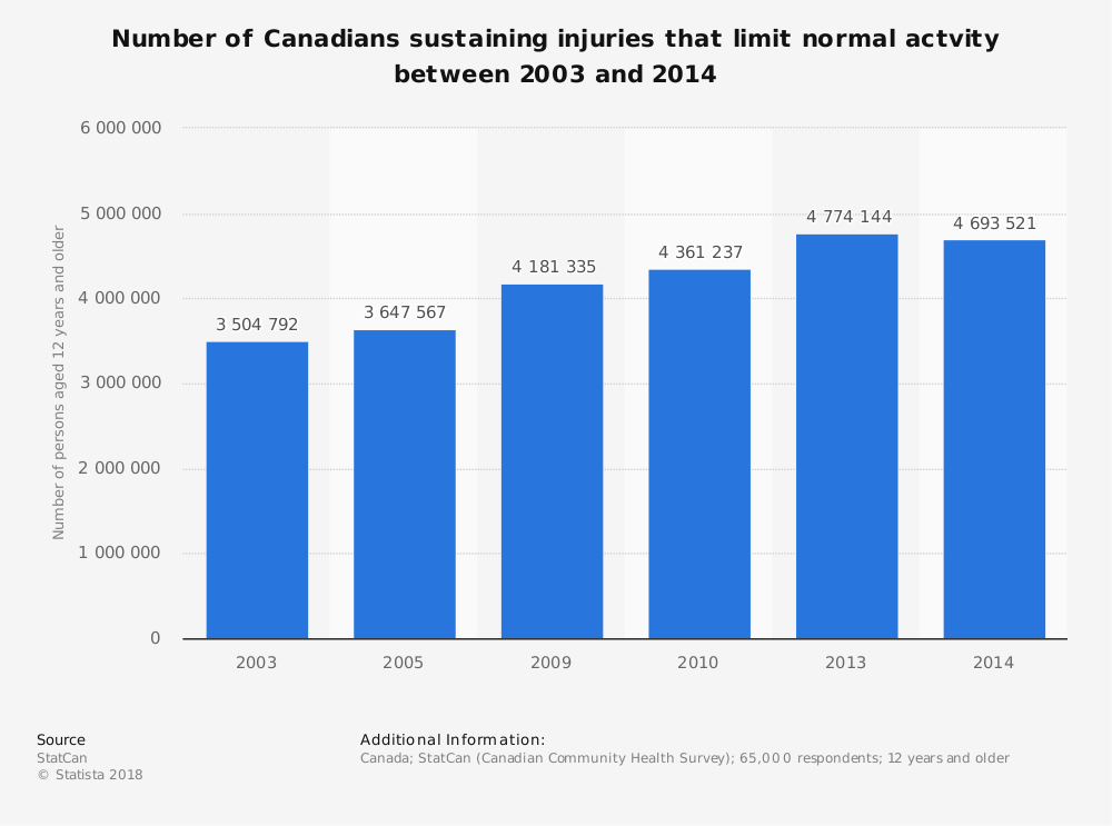 Statistic: Number of Canadians sustaining injuries that limit normal actvity between 2003 and 2014 | Statista