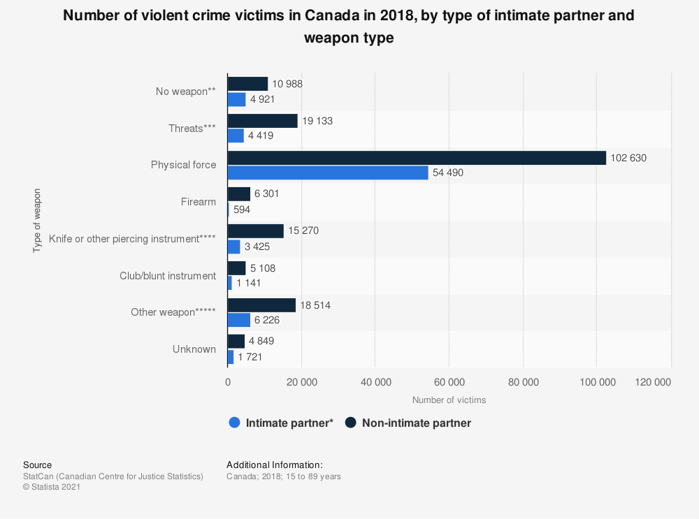 Statistic: Number of violent crime victims in Canada in 2018, by type of intimate partner and weapon type | Statista