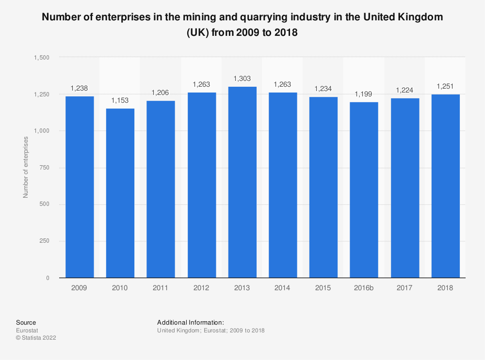 Statistic: Number of enterprises in the mining and quarrying industry in the United Kingdom (UK) from 2008 to 2016 | Statista