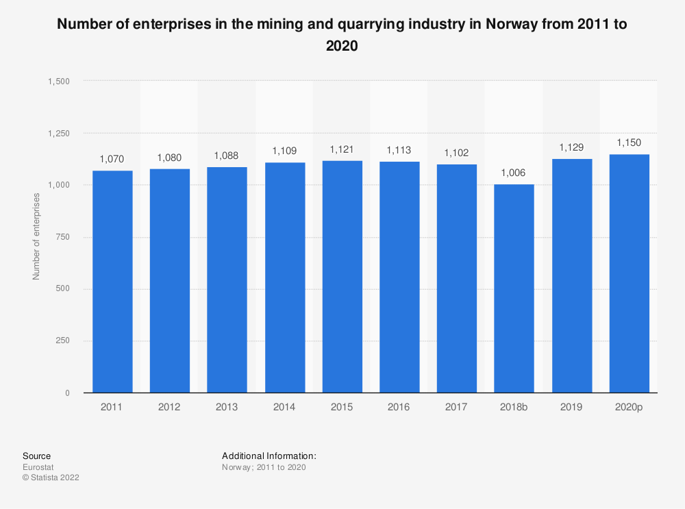 Statistic: Number of enterprises in the mining and quarrying industry in Norway from 2008 to 2016 | Statista