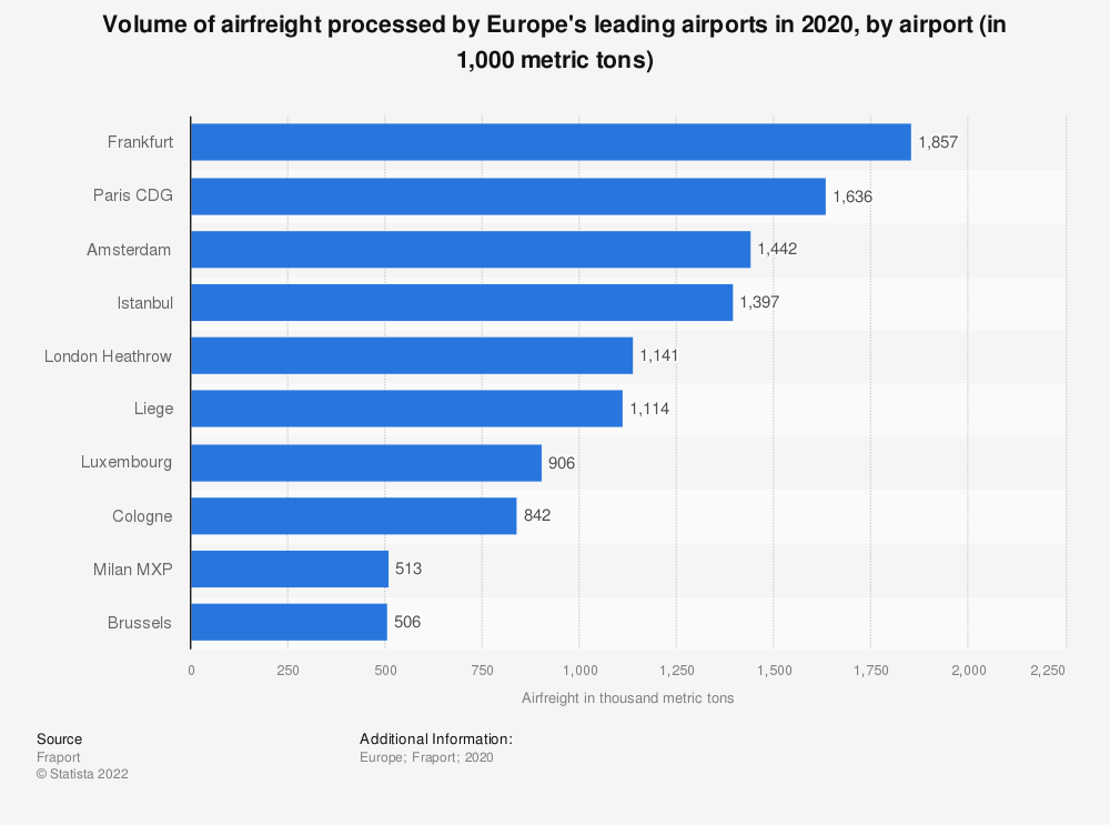 Statistic: Volume of airfreight processed by Europe's leading airports in 2019, by airport (in 1,000 metric tons) | Statista