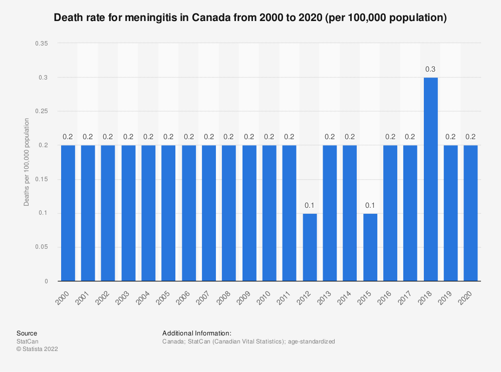 Statistic: Death rate for meningitis in Canada from 2000 to 2018 (per 100,000 population) | Statista
