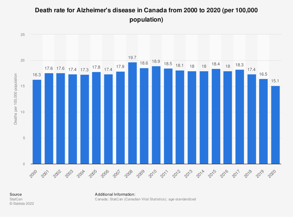 Statistic: Death rate for Alzheimer's disease in Canada from 2000 to 2019 (per 100,000 population) | Statista