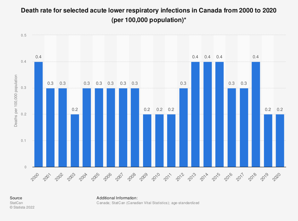 Statistic: Death rate for selected diseases of the respiratory system in Canada from 2000 to 2017 (per 100,000 population)* | Statista