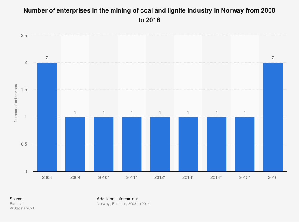 Statistic: Number of enterprises in the mining of coal and lignite industry in Norway from 2008 to 2016 | Statista