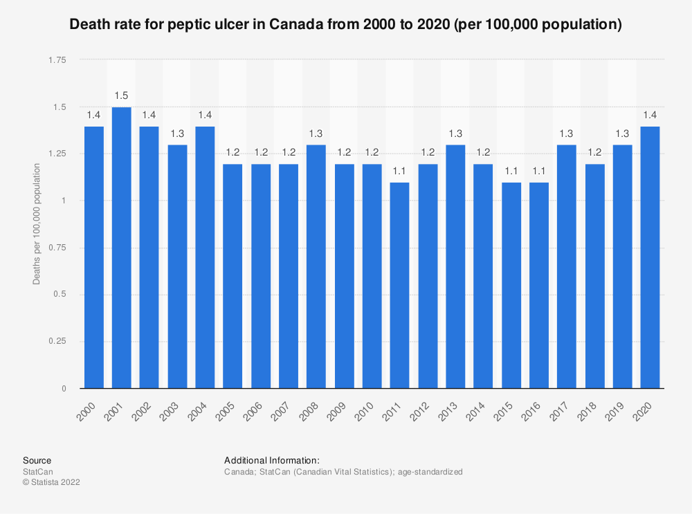 Statistic: Death rate for peptic ulcer in Canada from 2000 to 2019 (per 100,000 population) | Statista