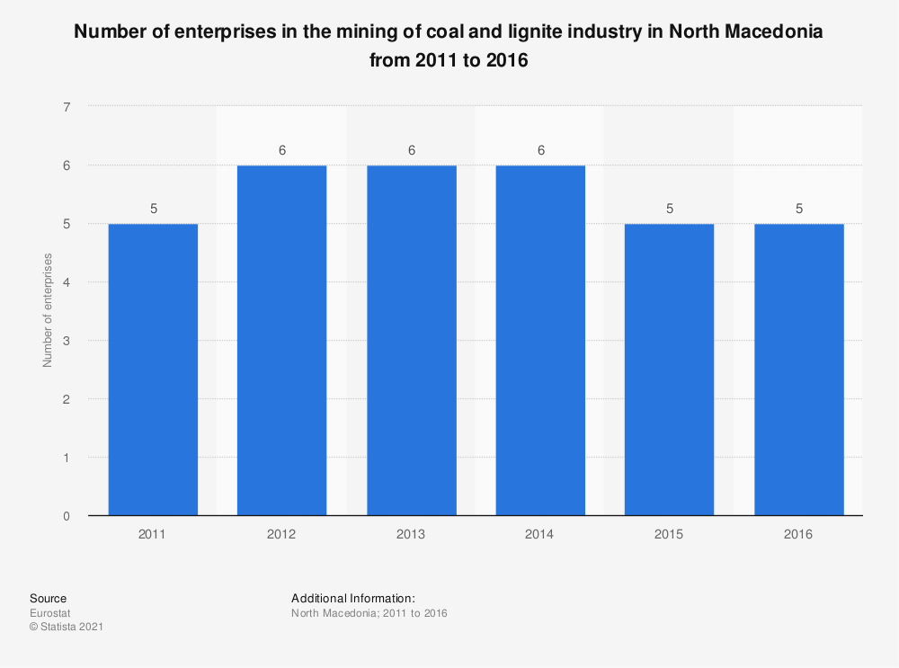 Statistic: Number of enterprises in the mining of coal and lignite industry in North Macedonia from 2011 to 2016 | Statista