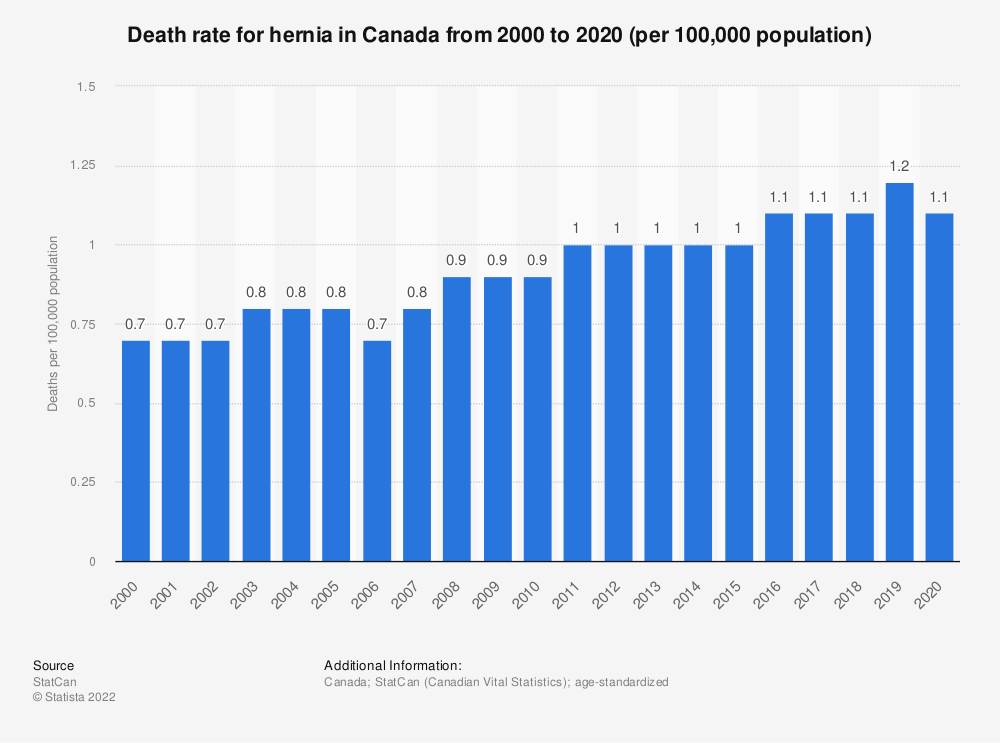 Statistic: Death rate for hernia in Canada from 2000 to 2018 (per 100,000 population) | Statista