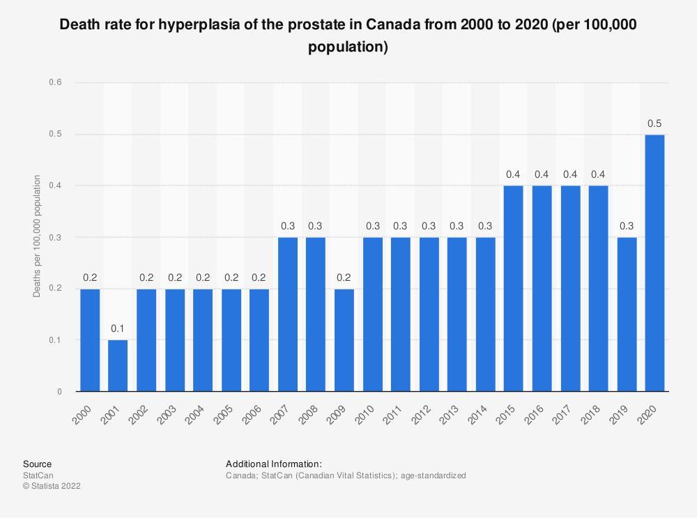 Statistic: Death rate for hyperplasia of the prostate in Canada from 2000 to 2018 (per 100,000 population) | Statista