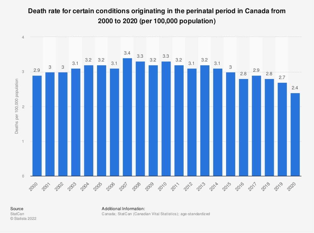 Statistic: Death rate for certain conditions originating in the perinatal period in Canada from 2000 to 2018 (per 100,000 population) | Statista