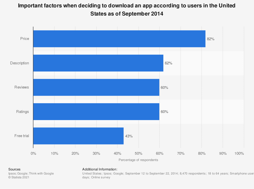 Statistic: Important factors when deciding to download an app according to users in the United States as of September 2014 | Statista