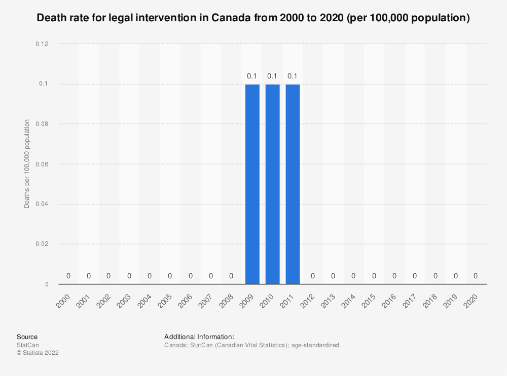 Statistic: Death rate for legal intervention in Canada from 2000 to 2018 (per 100,000 population) | Statista