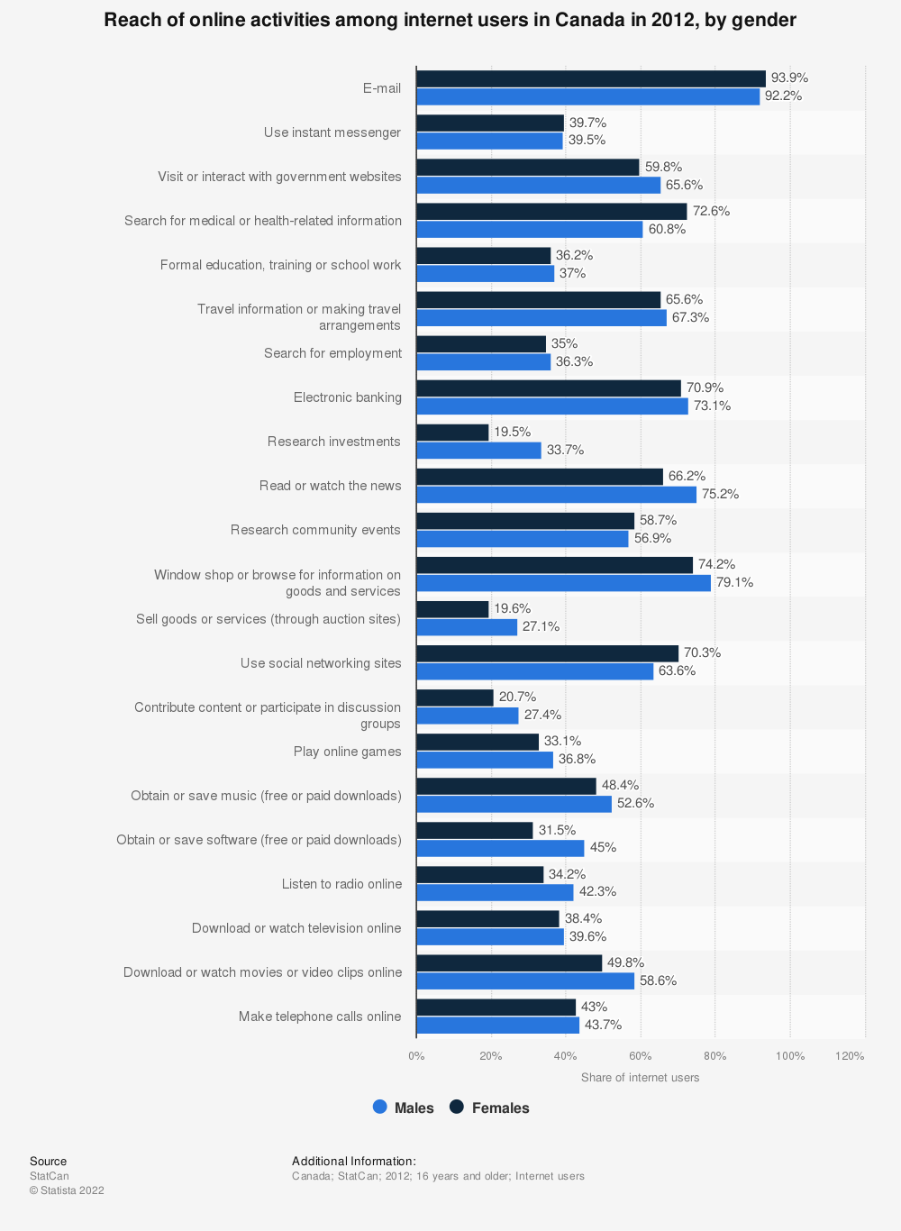 Statistic: Reach of online activities among internet users in Canada in 2012, by gender | Statista