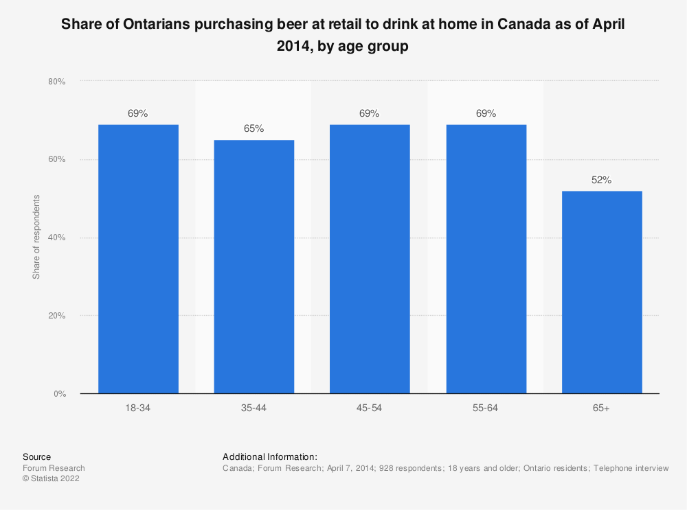 Statistic: Share of Ontarians purchasing beer at retail to drink at home in Canada as of April 2014, by age group | Statista