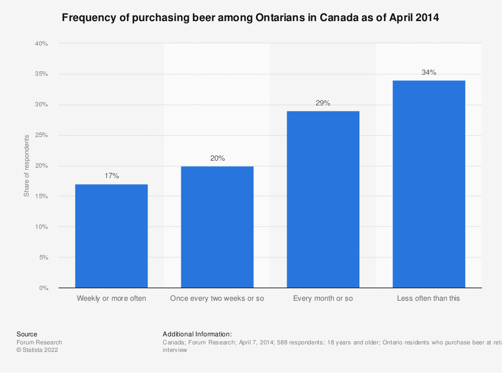 Statistic: Frequency of purchasing beer among Ontarians in Canada as of April 2014 | Statista