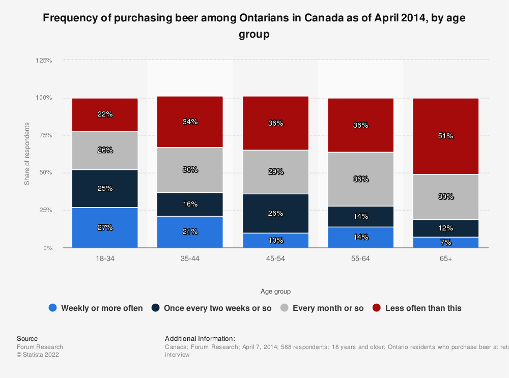 Statistic: Frequency of purchasing beer among Ontarians in Canada as of April 2014, by age group | Statista