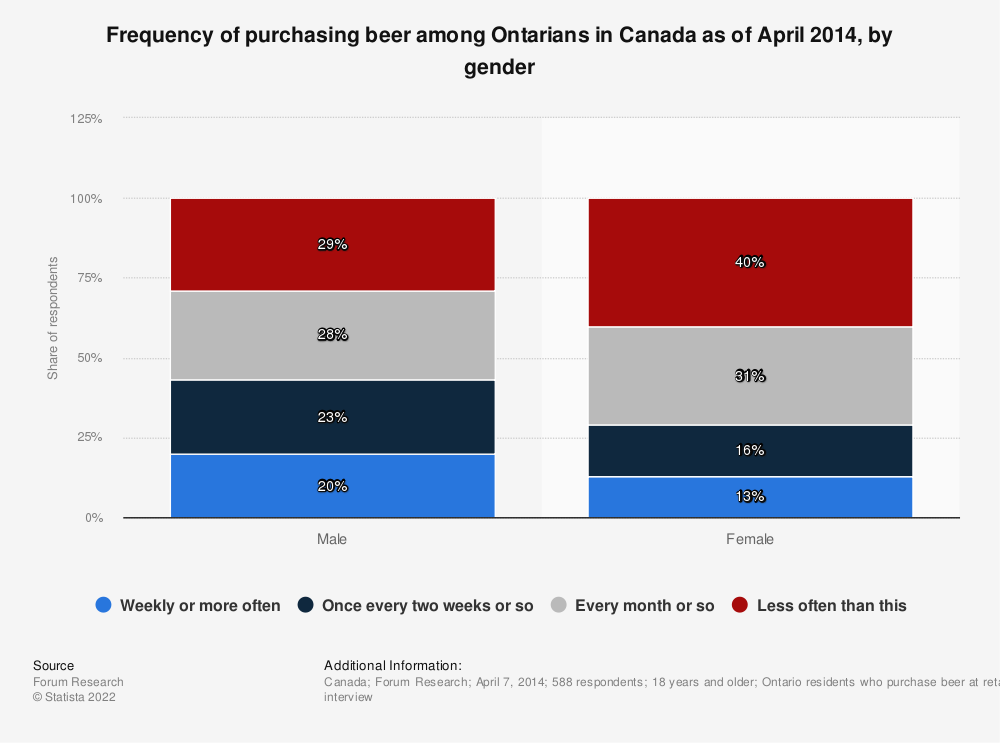 Statistic: Frequency of purchasing beer among Ontarians in Canada as of April 2014, by gender | Statista