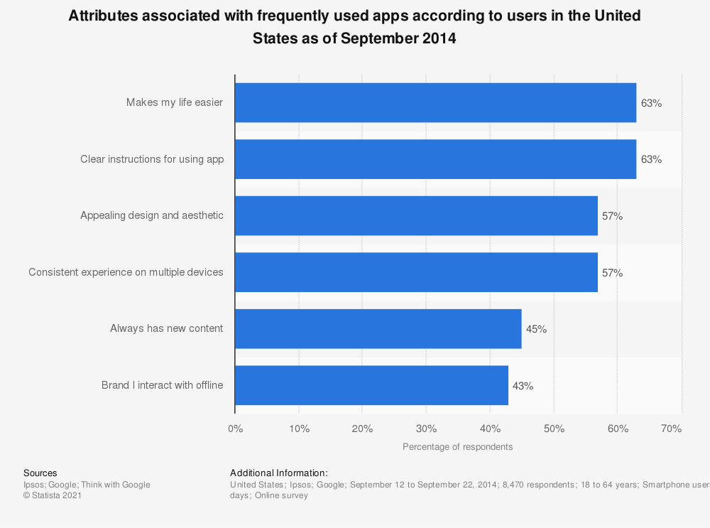 Statistic: Attributes associated with frequently used apps according to users in the United States as of September 2014 | Statista