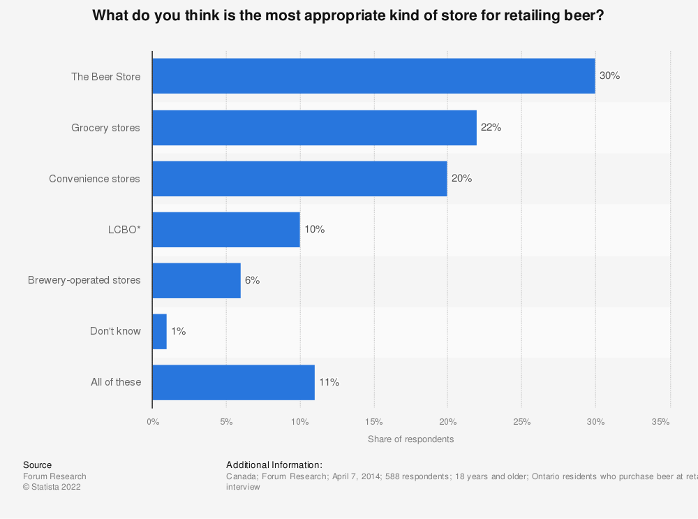 Statistic: What do you think is the most appropriate kind of store for retailing beer? | Statista