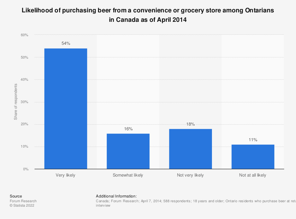 Statistic: Likelihood of purchasing beer from a convenience or grocery store among Ontarians in Canada as of April 2014 | Statista