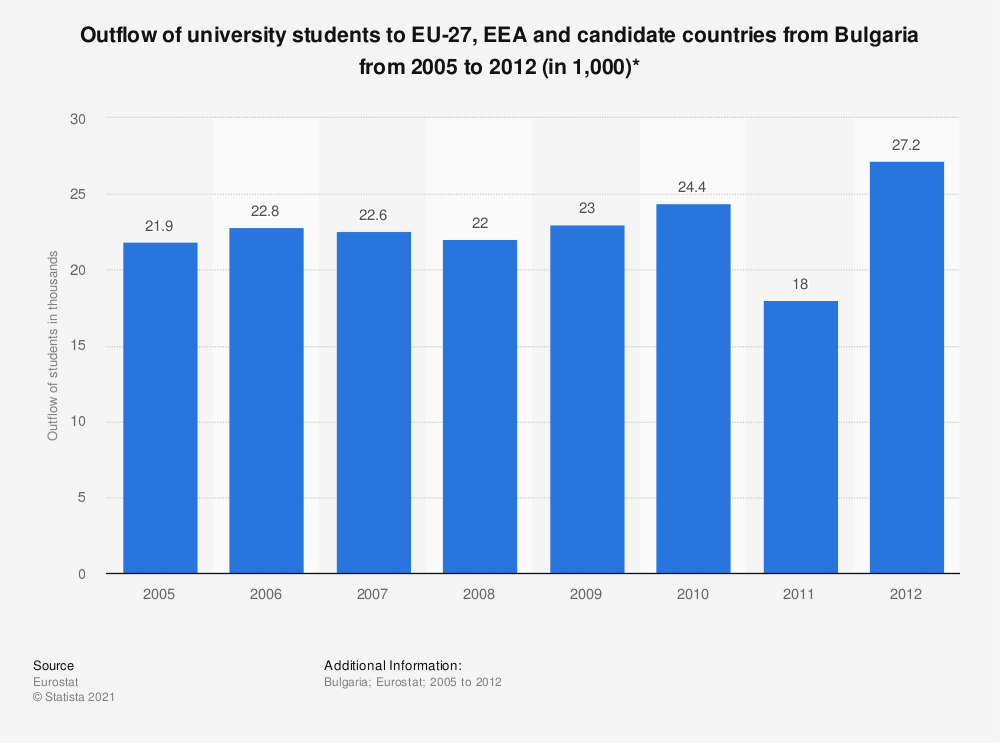 Statistic: Outflow of university students to EU-27, EEA and candidate countries from Bulgaria from 2005 to 2012 (in 1,000)* | Statista
