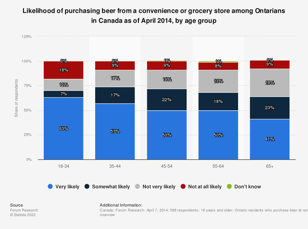 Statistic: Likelihood of purchasing beer from a convenience or grocery store among Ontarians in Canada as of April 2014, by age group | Statista