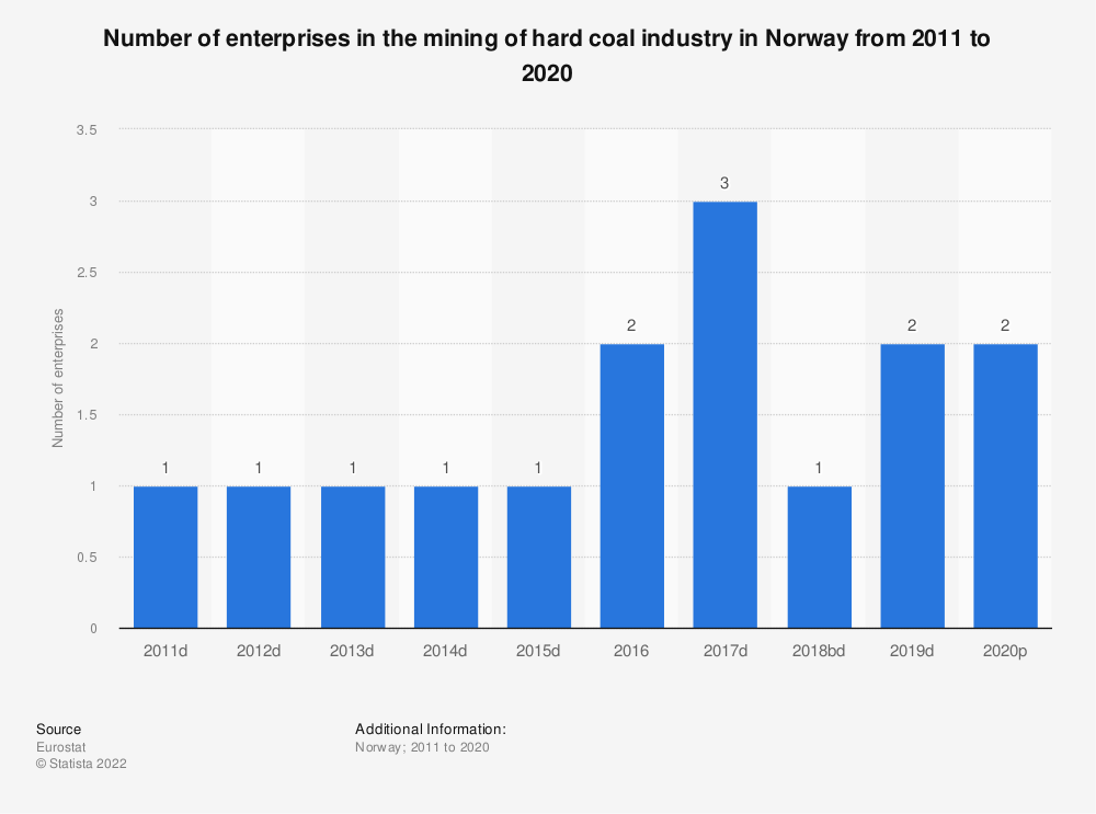 Statistic: Number of enterprises in the mining of hard coal industry in Norway from 2008 to 2016 | Statista