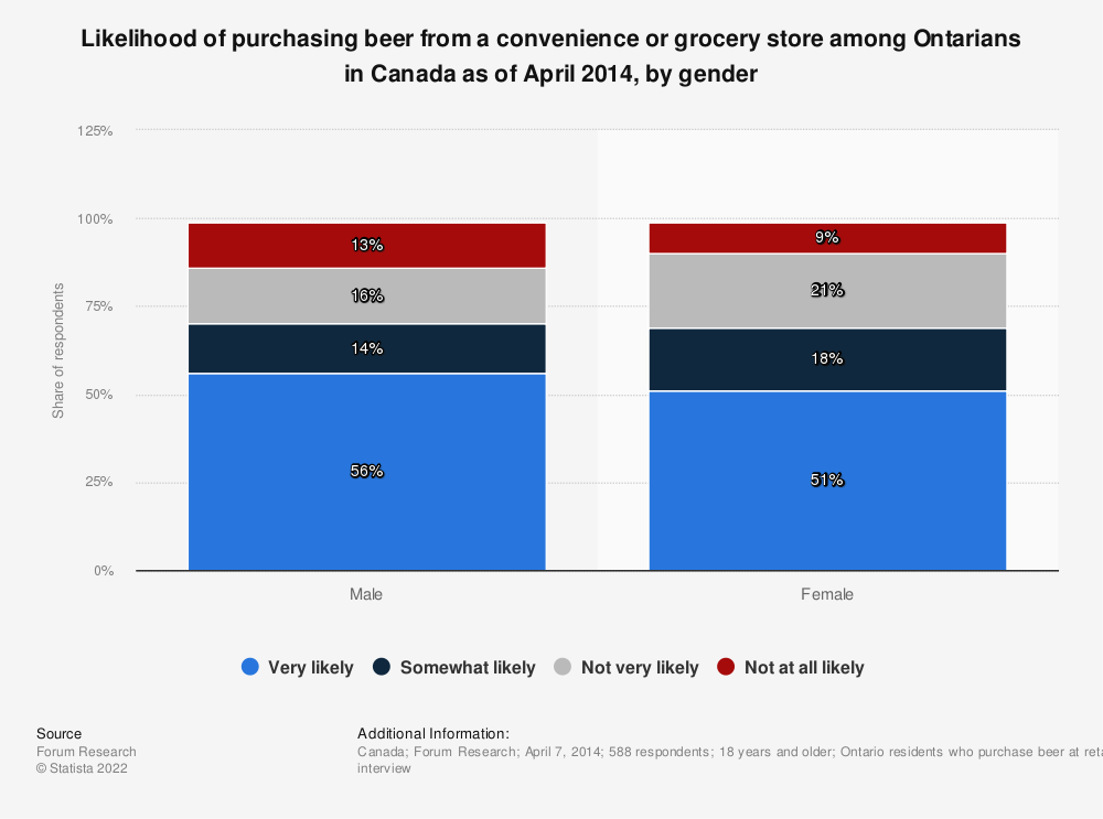 Statistic: Likelihood of purchasing beer from a convenience or grocery store among Ontarians in Canada as of April 2014, by gender | Statista
