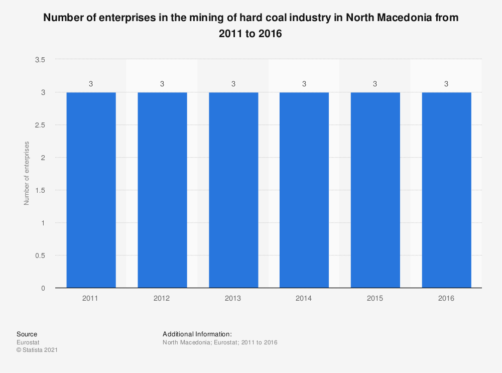 Statistic: Number of enterprises in the mining of hard coal industry in North Macedonia from 2011 to 2016 | Statista