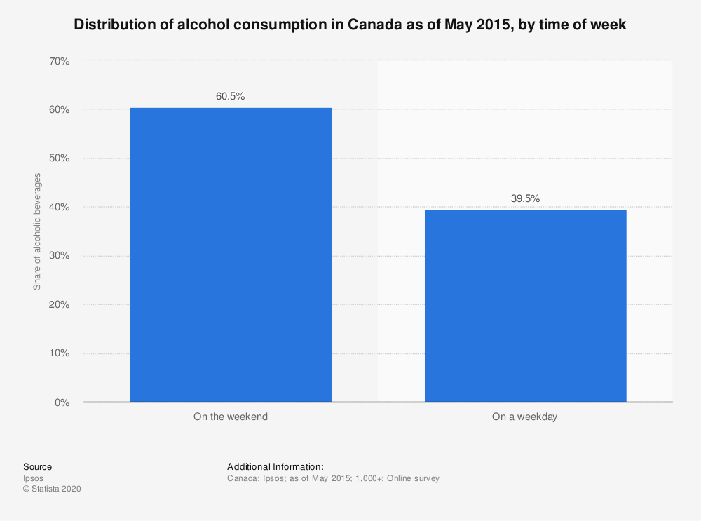 Statistic: Distribution of alcohol consumption in Canada as of May 2015, by time of week | Statista