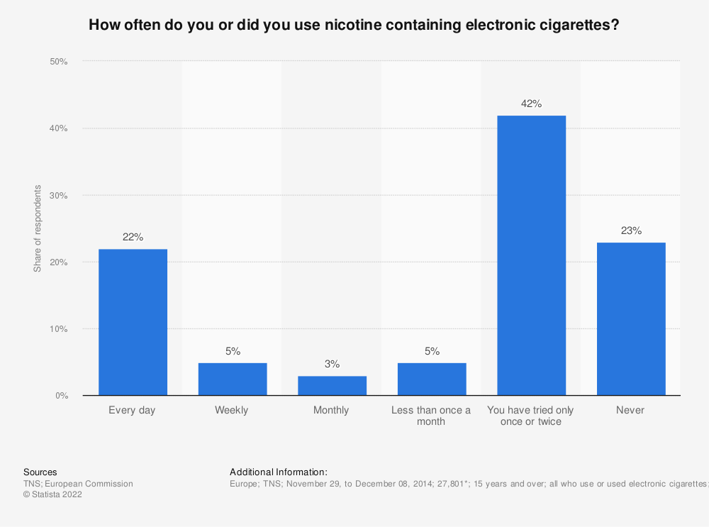 Statistic: How often do you or did you use nicotine containing electronic cigarettes?  | Statista