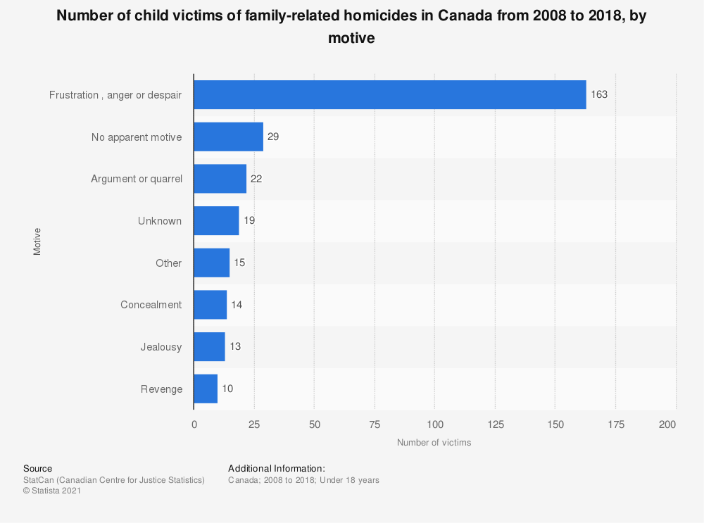Statistic: Number of child victims of family-related homicides in Canada from 2008 to 2018, by motive | Statista