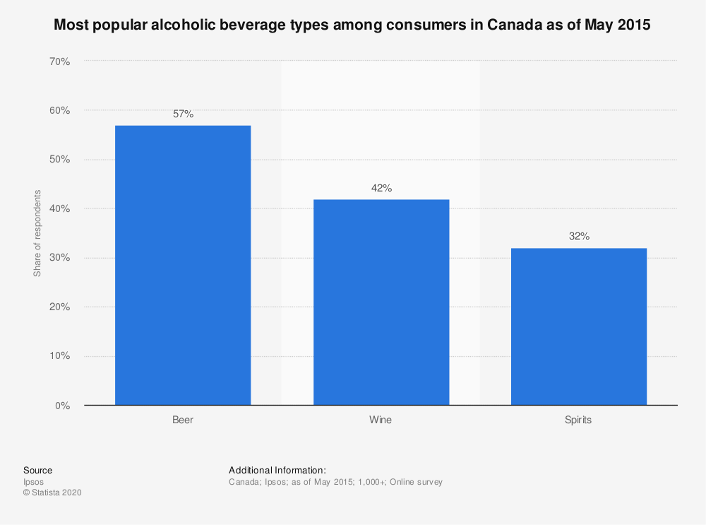 Statistic: Most popular alcoholic beverage types among consumers in Canada as of May 2015 | Statista