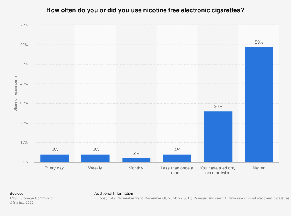 Statistic: How often do you or did you use nicotine free electronic cigarettes?  | Statista