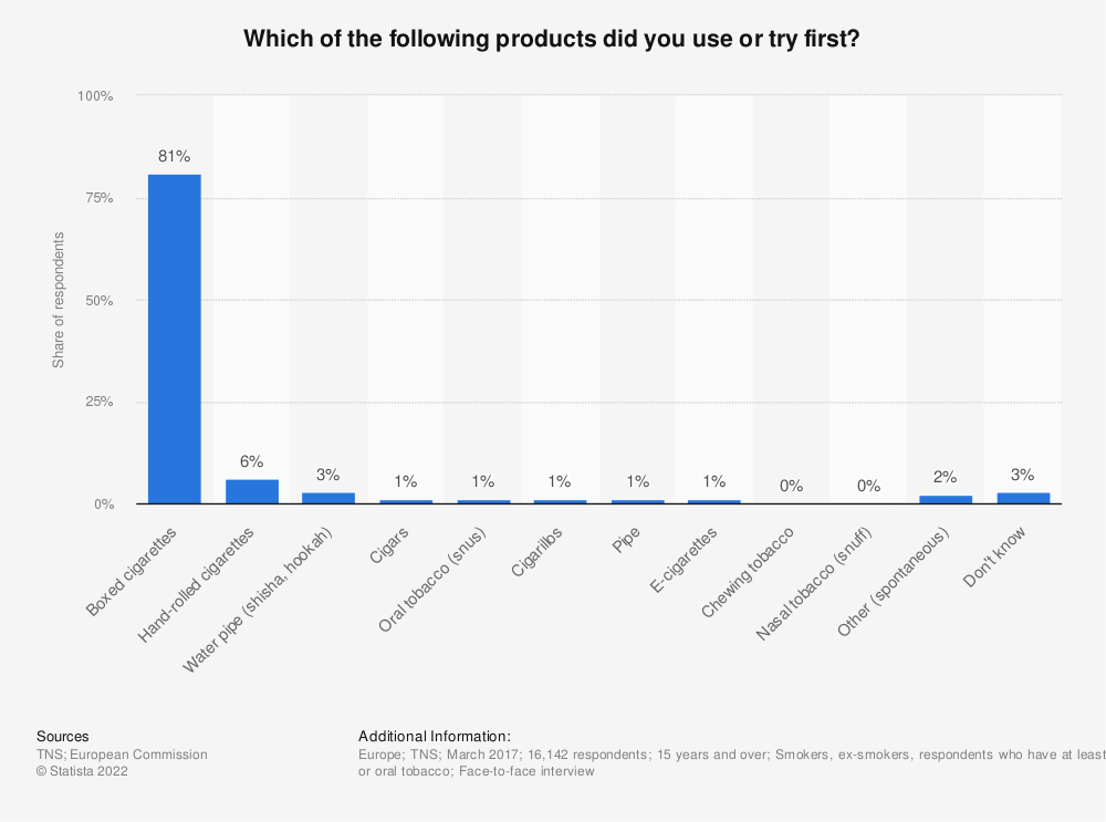 Statistic: Which of the following products did you use or try first? | Statista