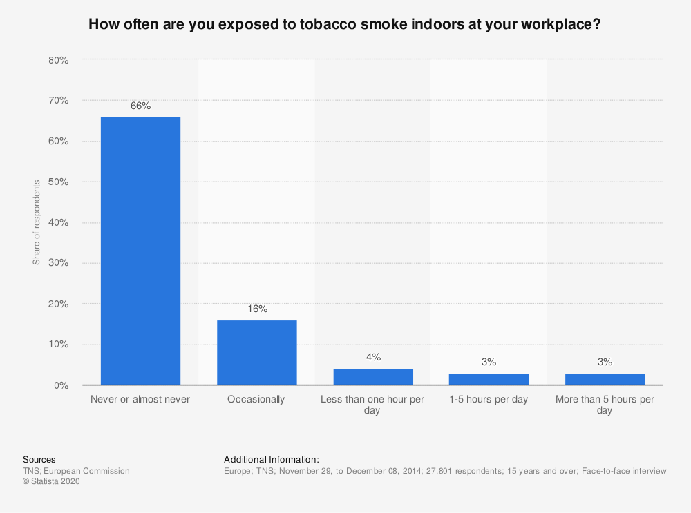 Statistic: How often are you exposed to tobacco smoke indoors at your workplace? | Statista