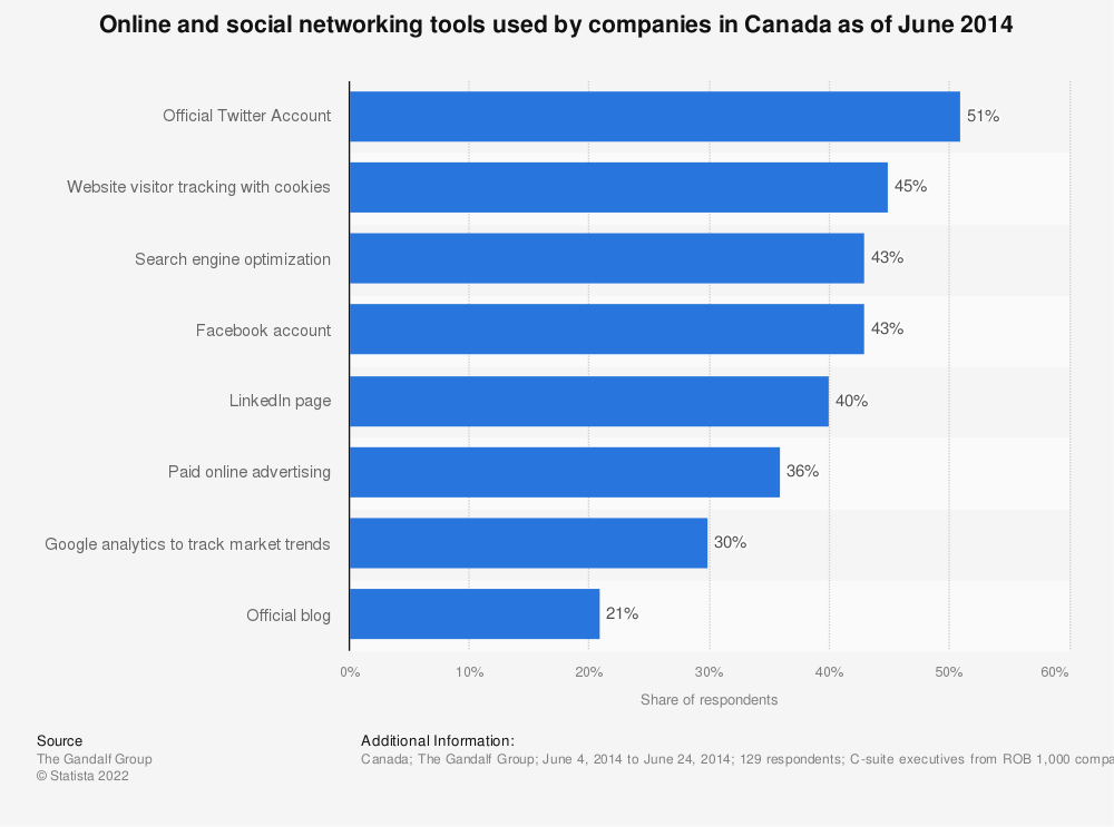 Statistic: Online and social networking tools used by companies in Canada as of June 2014 | Statista