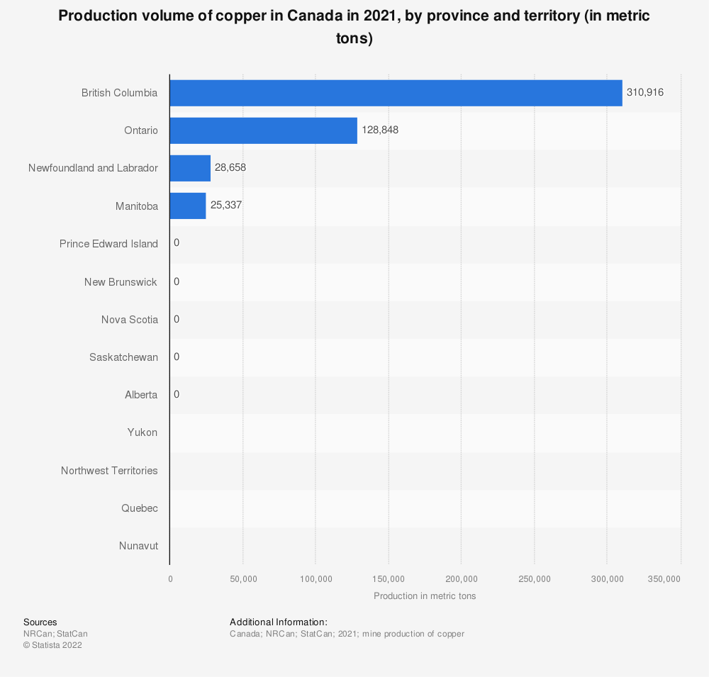 Statistic: Copper production in Canada in 2018, by province (in metric tons)* | Statista