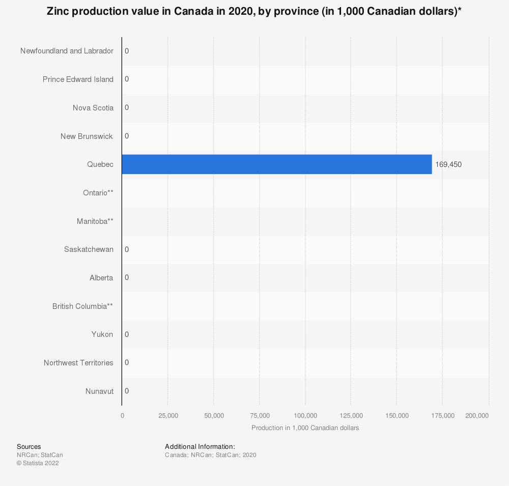 Statistic: Zinc production value in Canada in 2018, by province (in 1,000 Canadian dollars)* | Statista