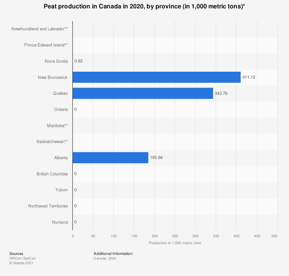 Statistic: Peat production in Canada in 2018, by province (in 1,000 metric tons)* | Statista