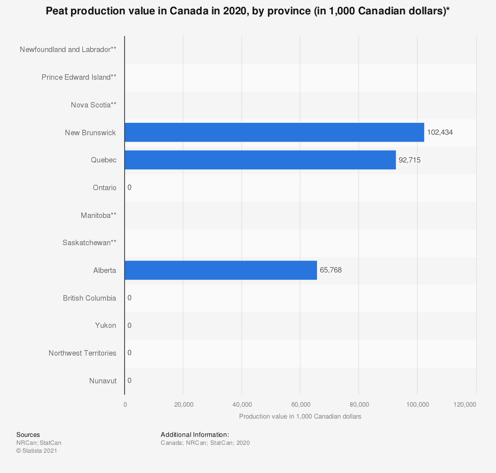Statistic: Peat production value in Canada in 2018, by province (in 1,000 Canadian dollars)* | Statista