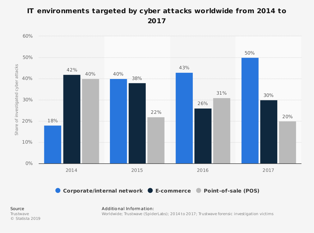 Statistic: IT environments targeted by cyber attacks worldwide from 2014 to 2017 | Statista