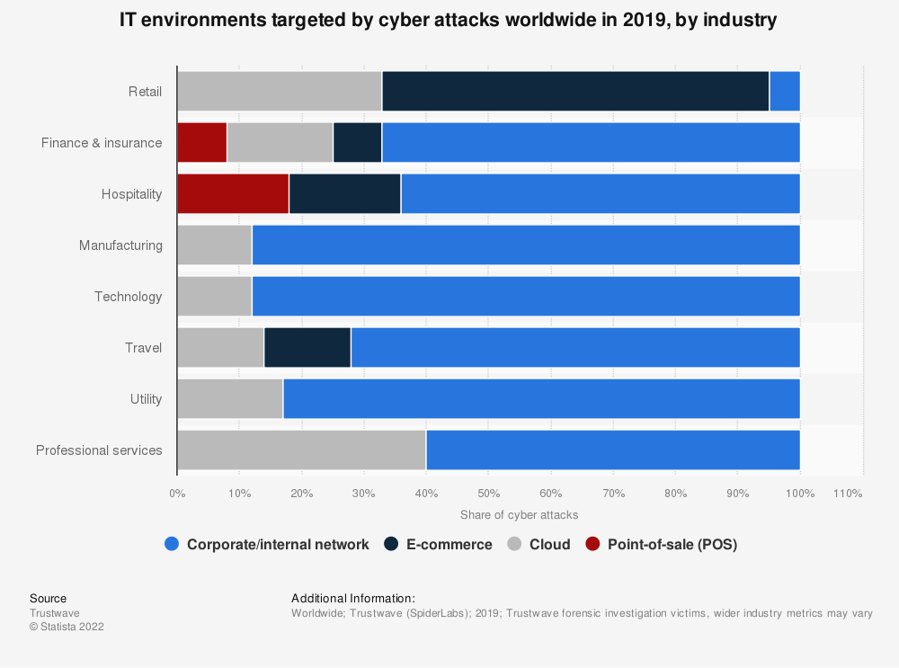 Statistic: IT environments targeted by cyber attacks worldwide in 2019, by industry | Statista